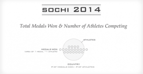 Sochi 2014 Metal Count Visualization